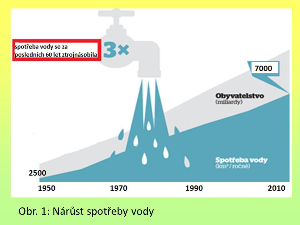 Obr. 1: Nárůst spotřeby vody