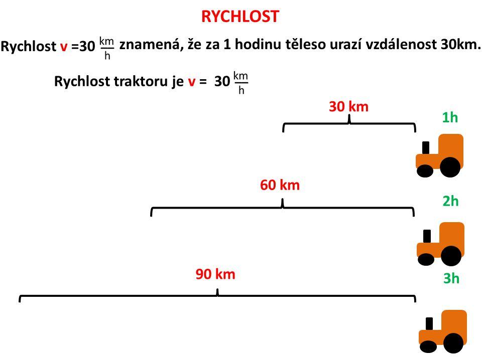 RYCHLOST Rychlost v =30 znamená, že za 1 hodinu těleso urazí vzdálenost 30km.