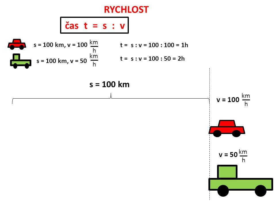 RYCHLOST v = 100 __ km h __ km h v = 50 s = 100 km __ km h s = 100 km, v = 100 s = 100 km, v = 50 __ km h t = s : v = 100 : 100 = 1h t = s : v = 100 : 50 = 2h čas t = s : v