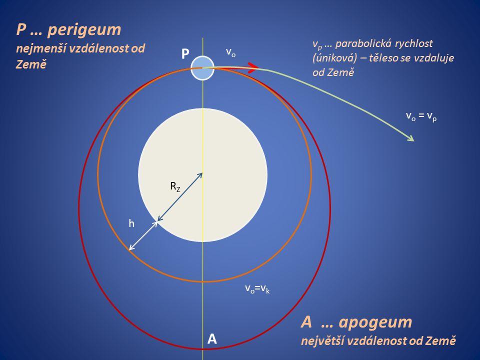 vovo v o =v k RZRZ h P A P … perigeum nejmenší vzdálenost od Země A … apogeum největší vzdálenost od Země v o = v p v p … parabolická rychlost (úniková) – těleso se vzdaluje od Země