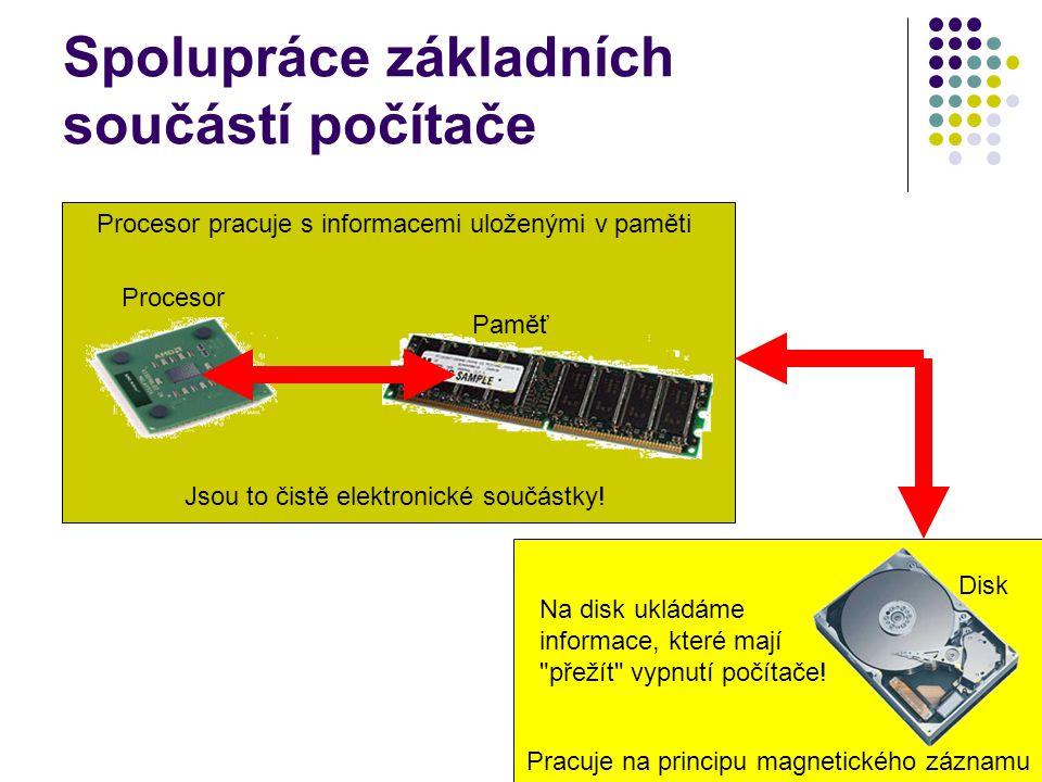 Spolupráce základních součástí počítače Procesor Paměť Procesor pracuje s informacemi uloženými v paměti Jsou to čistě elektronické součástky! Disk Na
