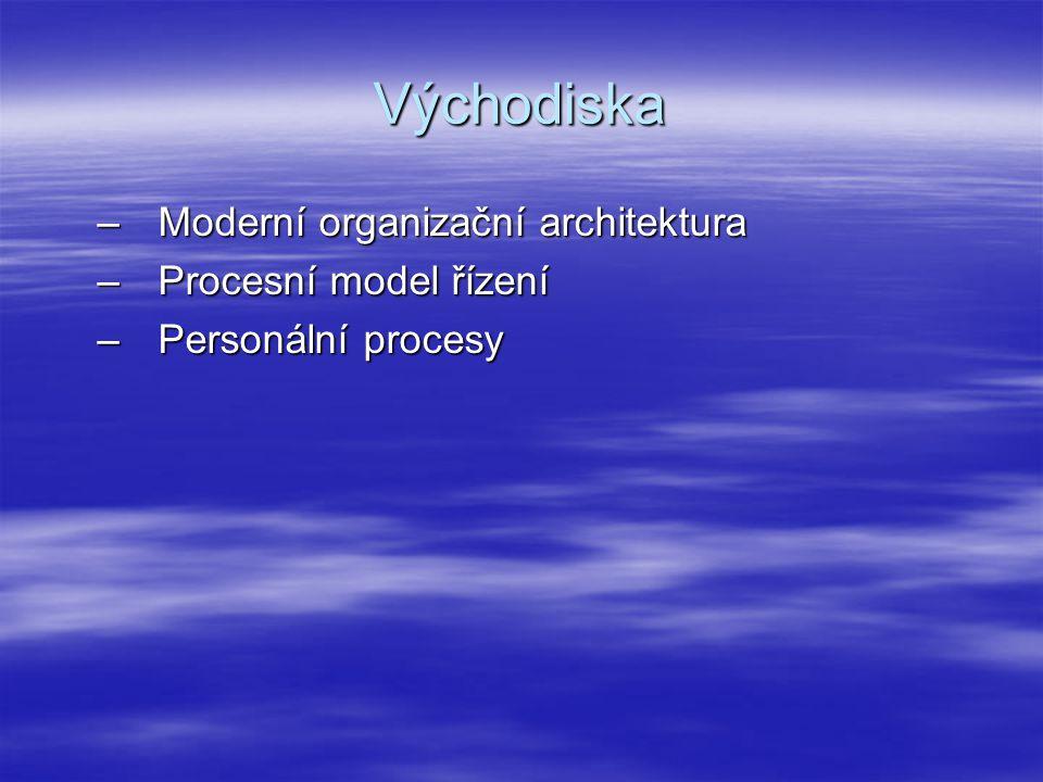 Východiska –Moderní organizační architektura –Procesní model řízení –Personální procesy