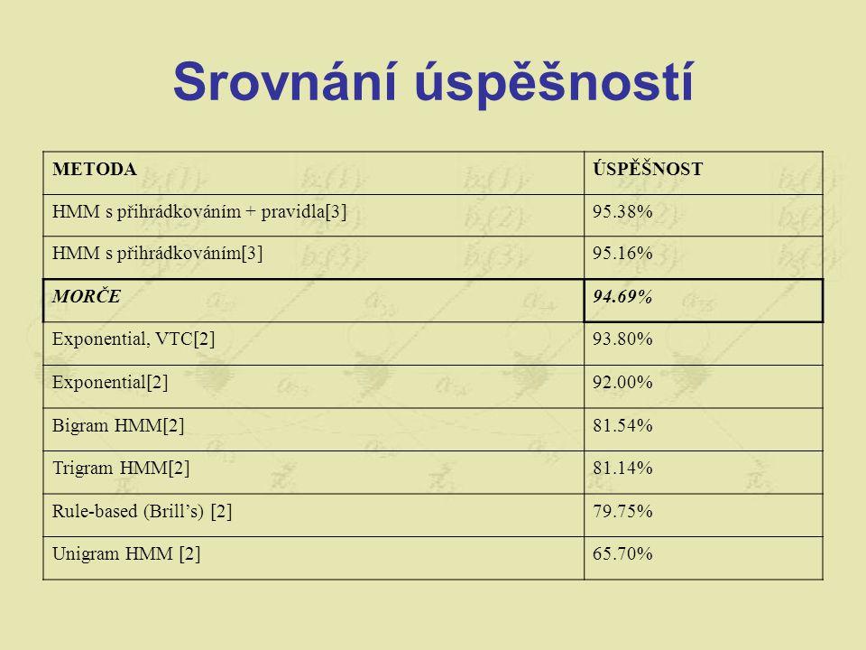 Srovnání úspěšností METODAÚSPĚŠNOST HMM s přihrádkováním + pravidla[3]95.38% HMM s přihrádkováním[3]95.16% MORČE94.69% Exponential, VTC[2]93.80% Exponential[2]92.00% Bigram HMM[2]81.54% Trigram HMM[2]81.14% Rule-based (Brill's) [2]79.75% Unigram HMM [2]65.70%