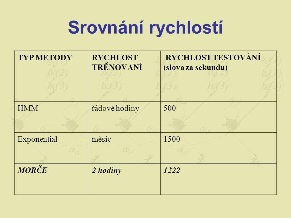 Srovnání rychlostí TYP METODYRYCHLOST TRĚNOVÁNÍ RYCHLOST TESTOVÁNÍ (slova za sekundu) HMMřádově hodiny500 Exponentialměsíc1500 MORČE2 hodiny1222