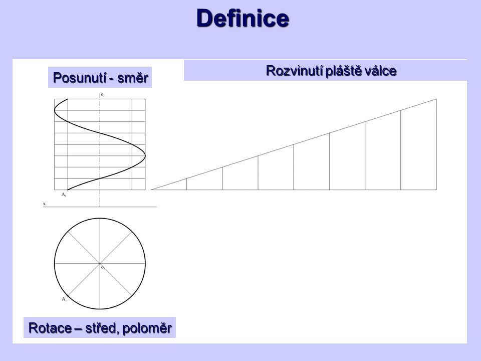 Definice Rotace – střed, poloměr Posunutí - směr Rozvinutí pláště válce