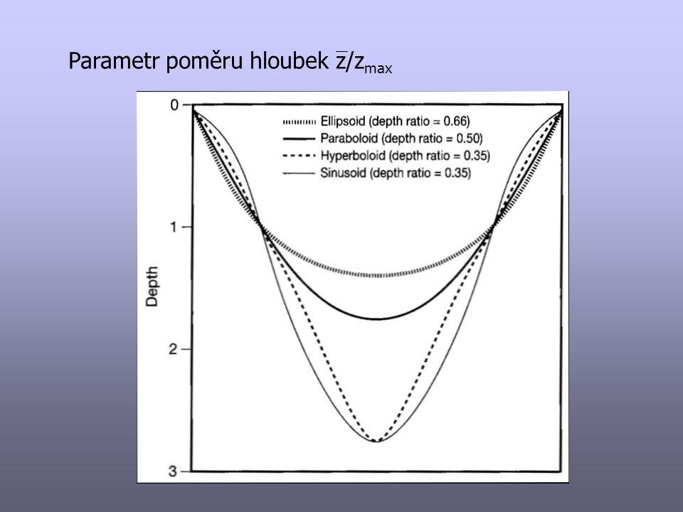 Hypsografické křivky - křivka (čára) objemů - křivka (čára) ploch - relativní hypsografická křivka – poměr A/V
