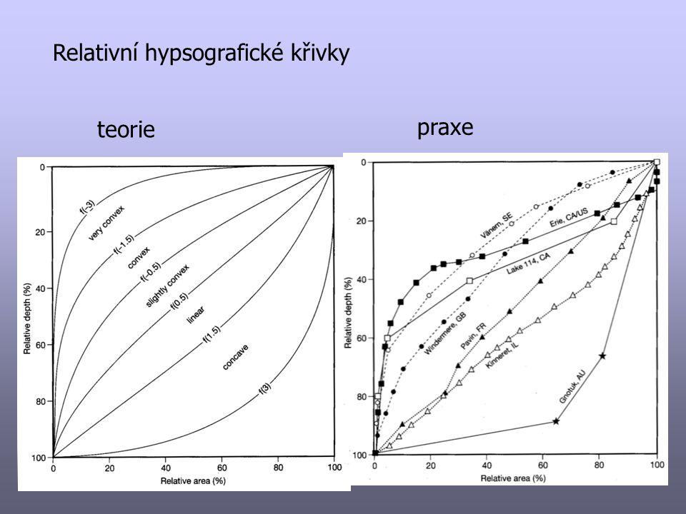 Relativní hypsografické křivky teorie praxe