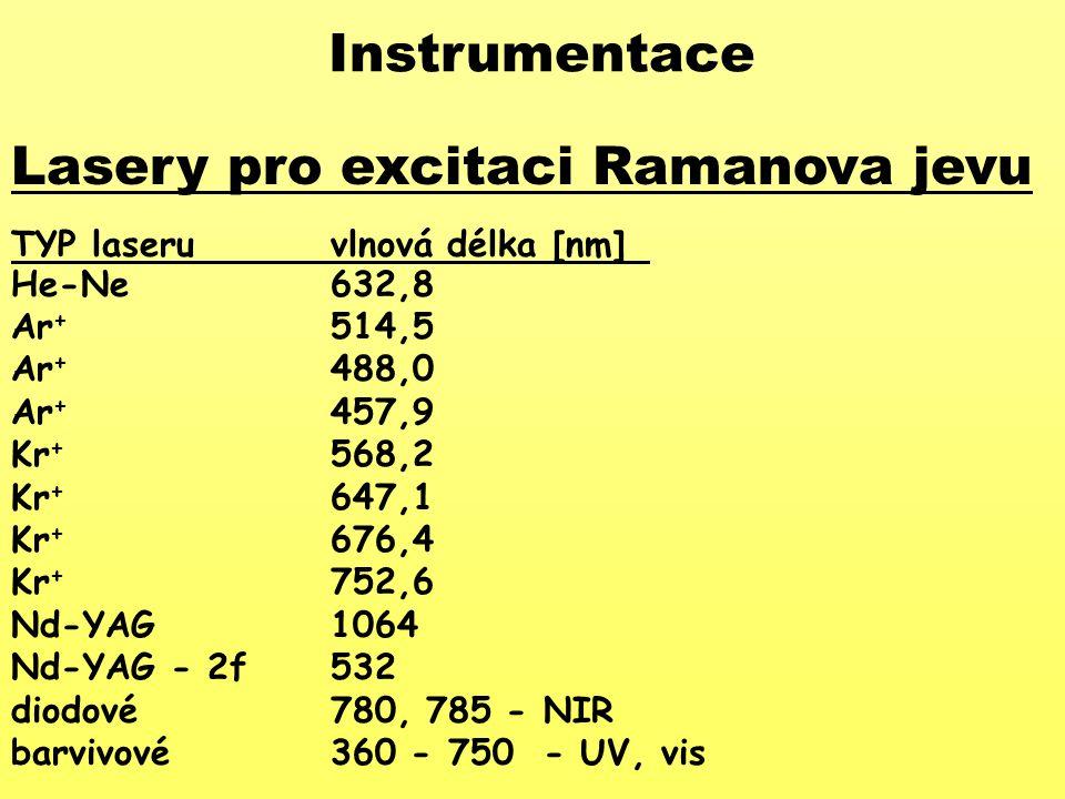 Lasery pro excitaci Ramanova jevu TYP laseruvlnová délka [nm] He-Ne632,8 Ar + 514,5 Ar + 488,0 Ar + 457,9 Kr + 568,2 Kr + 647,1 Kr + 676,4 Kr + 752,6