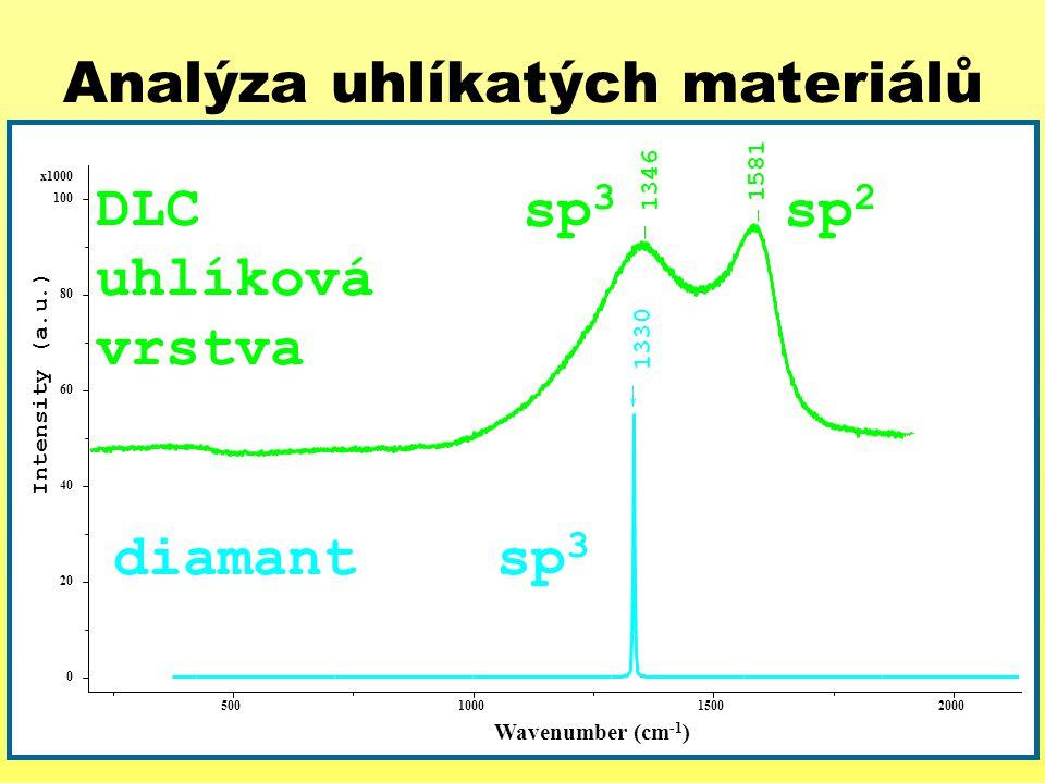Analýza uhlíkatých materiálů 1330 1581 1346 x1000 100 80 60 40 20 0 Intensity (a.u.) 500100015002000 Wavenumber (cm -1 ) diamant sp 3 DLC uhlíková vrs