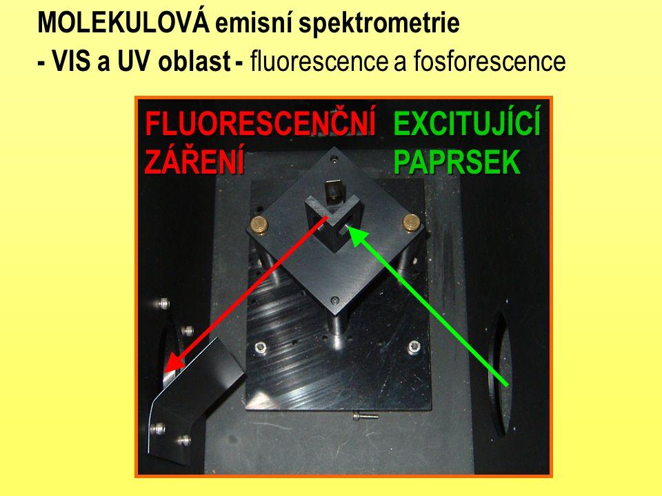 MOLEKULOVÁ emisní spektrometrie - VIS a UV oblast - fluorescence a fosforescenceEXCITUJÍCÍPAPRSEKFLUORESCENČNÍZÁŘENÍ