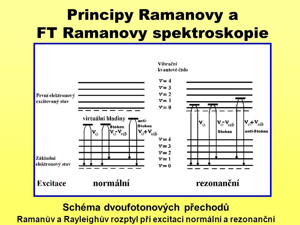 Principy Ramanovy a FT Ramanovy spektroskopie Základní výběrové pravidlo Ramanova rozptylu změna polarizovatelnosti během vibračního pohybu