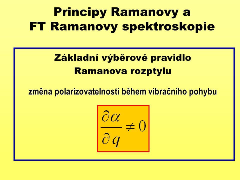 Principy FT Ramanovy spektroskopie Schéma FT Ramanova spektrometru s NIR excitací