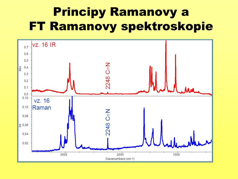 Principy Ramanovy a FT Ramanovy spektroskopie Vztah intenzity pásů - možnost měření teploty vzorku