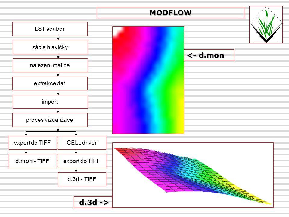 LST soubor nalezení matice zápis hlavičky extrakce dat proces vizualizace MODFLOW export do TIFFCELL driver d.mon - TIFFexport do TIFF d.3d - TIFF <-