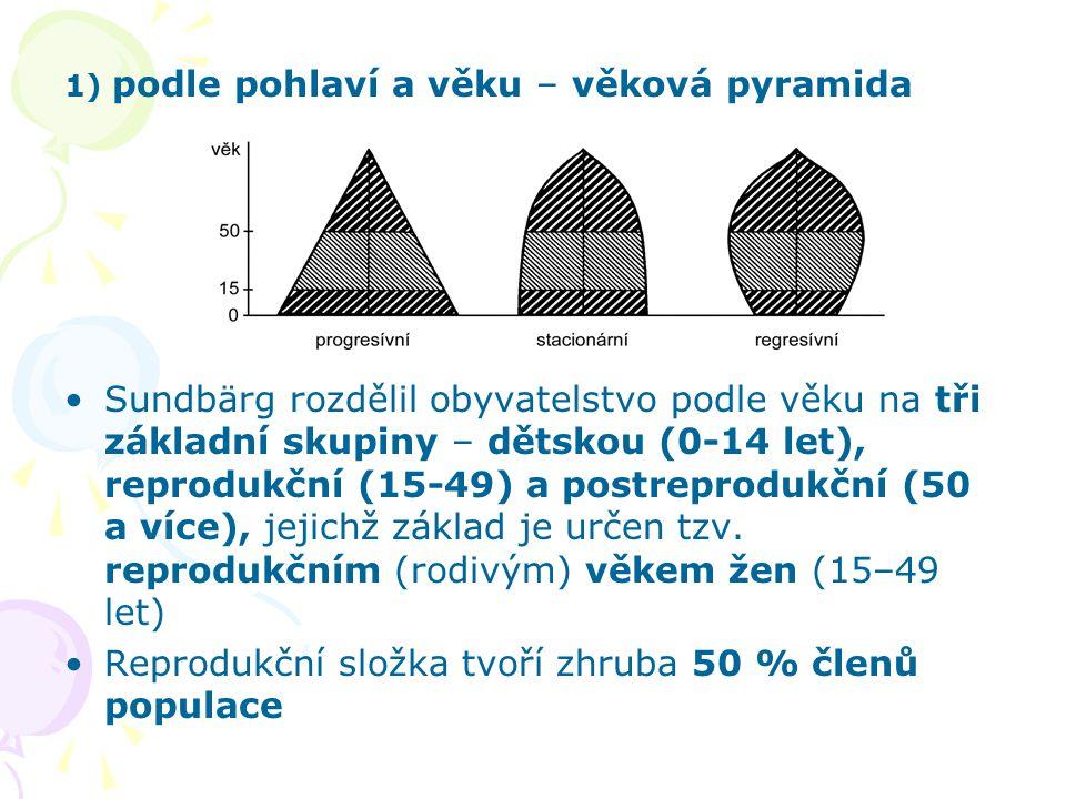 1) podle pohlaví a věku – věková pyramida Sundbärg rozdělil obyvatelstvo podle věku na tři základní skupiny – dětskou (0-14 let), reprodukční (15-49)
