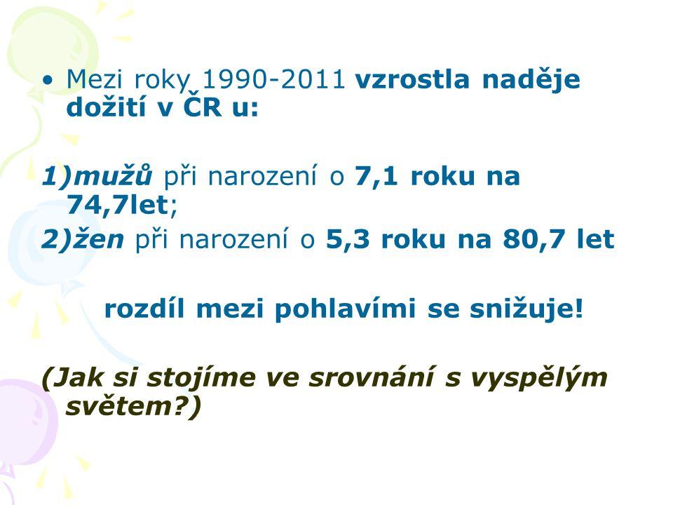 Mezi roky 1990-2011 vzrostla naděje dožití v ČR u: 1)mužů při narození o 7,1 roku na 74,7let; 2)žen při narození o 5,3 roku na 80,7 let rozdíl mezi po