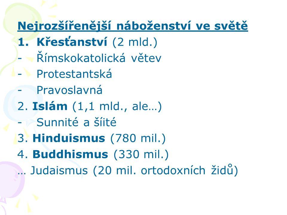 Nejrozšířenější náboženství ve světě 1.Křesťanství (2 mld.) -Římskokatolická větev -Protestantská -Pravoslavná 2. Islám (1,1 mld., ale…) -Sunnité a ší