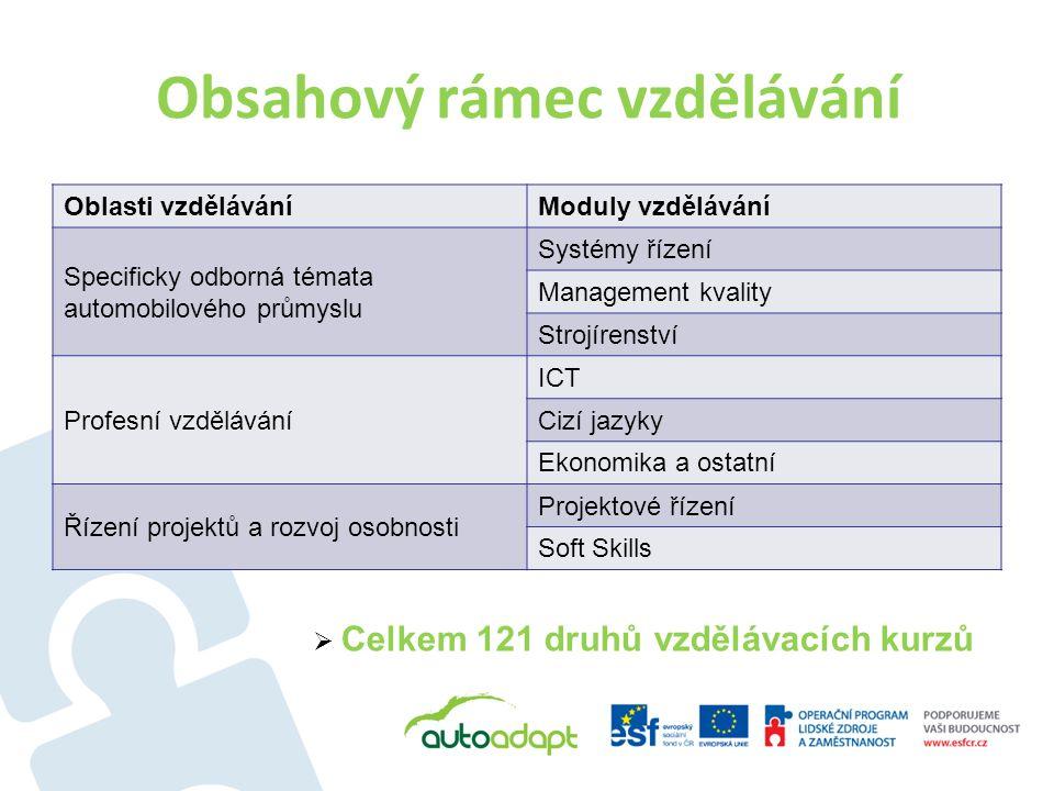 Obsahový rámec vzdělávání Oblasti vzděláváníModuly vzdělávání Specificky odborná témata automobilového průmyslu Systémy řízení Management kvality Strojírenství Profesní vzdělávání ICT Cizí jazyky Ekonomika a ostatní Řízení projektů a rozvoj osobnosti Projektové řízení Soft Skills  Celkem 121 druhů vzdělávacích kurzů