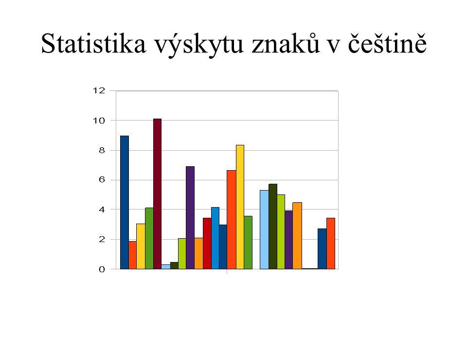 Statistika výskytu znaků v češtině
