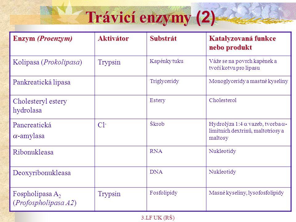 3.LF UK (RŠ) Trávicí enzymy (2) Enzym (Proenzym) AktivátorSubstrát Katalyzovaná funkce nebo produkt Kolipasa (Prokolipasa)Trypsin Kapénky tukuVáže se na povrch kapének a tvoří kotvu pro lipasu Pankreatická lipasa TriglyceridyMonoglyceridy a mastné kyseliny Cholesteryl estery hydrolasa EsteryCholesterol Pancreatická  -amylasa Cl - Škrob Hydrolýza 1:4  vazeb, tvorba  - limitních dextrinů, maltotriosy a maltosy Ribonukleasa RNANukleotidy Deoxyribonukleasa DNANukleotidy Fospholipasa A 2 (Profospholipasa A2) Trypsin FosfolipidyMasné kyseliny, lysofosfolipidy