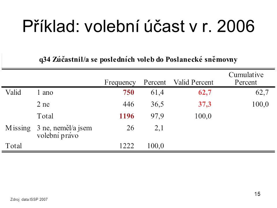 15 Příklad: volební účast v r. 2006 Zdroj: data ISSP 2007