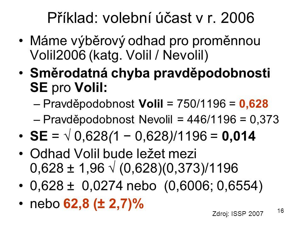 16 Příklad: volební účast v r. 2006 Máme výběrový odhad pro proměnnou Volil2006 (katg. Volil / Nevolil) Směrodatná chyba pravděpodobnosti SE pro Volil