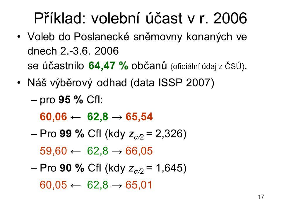 17 Příklad: volební účast v r. 2006 Voleb do Poslanecké sněmovny konaných ve dnech 2.-3.6. 2006 se účastnilo 64,47 % občanů (oficiální údaj z ČSÚ). Ná