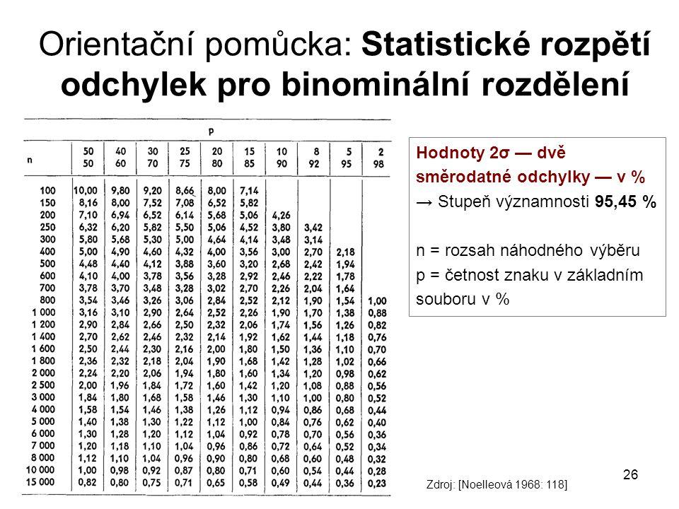 26 Orientační pomůcka: Statistické rozpětí odchylek pro binominální rozdělení Hodnoty 2σ — dvě směrodatné odchylky — v % → Stupeň významnosti 95,45 %