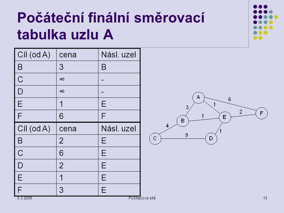 5.3.2008Počítačové sítě13 Počáteční finální směrovací tabulka uzlu A Cíl (od A)cenaNásl. uzel B3B C∞- D∞- E1E F6F Cíl (od A)cenaNásl. uzel B2E C6E D2E