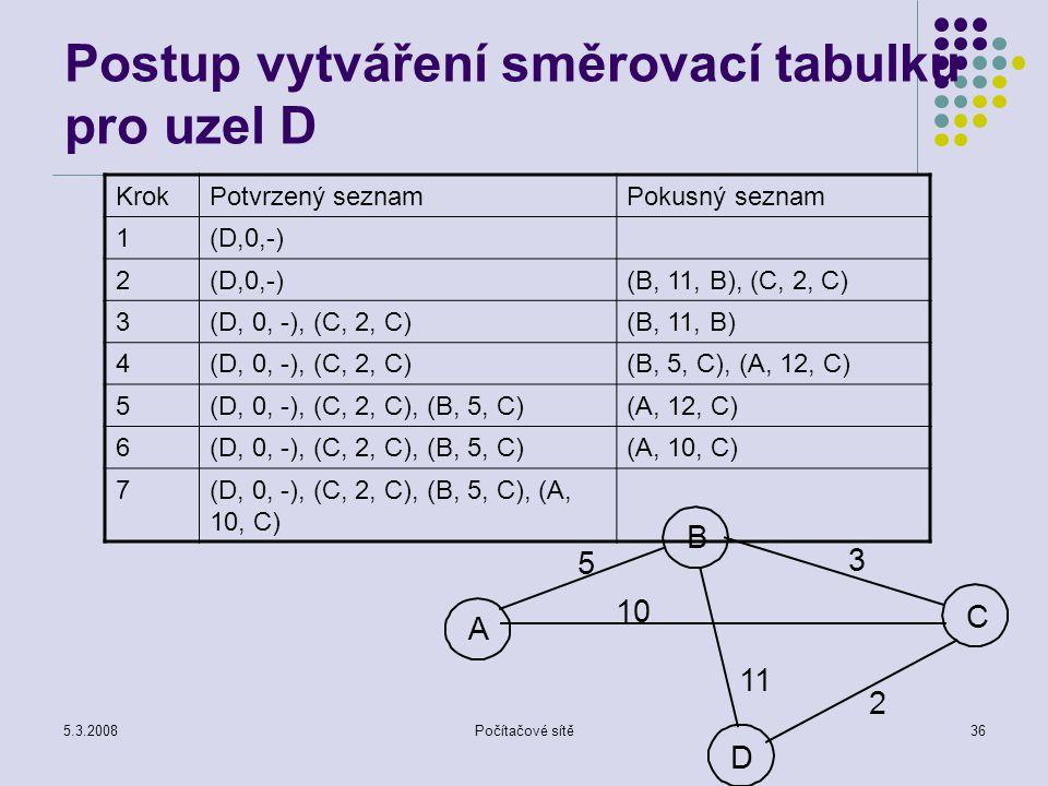 5.3.2008Počítačové sítě36 Postup vytváření směrovací tabulku pro uzel D KrokPotvrzený seznamPokusný seznam 1(D,0,-) 2 (B, 11, B), (C, 2, C) 3(D, 0, -)