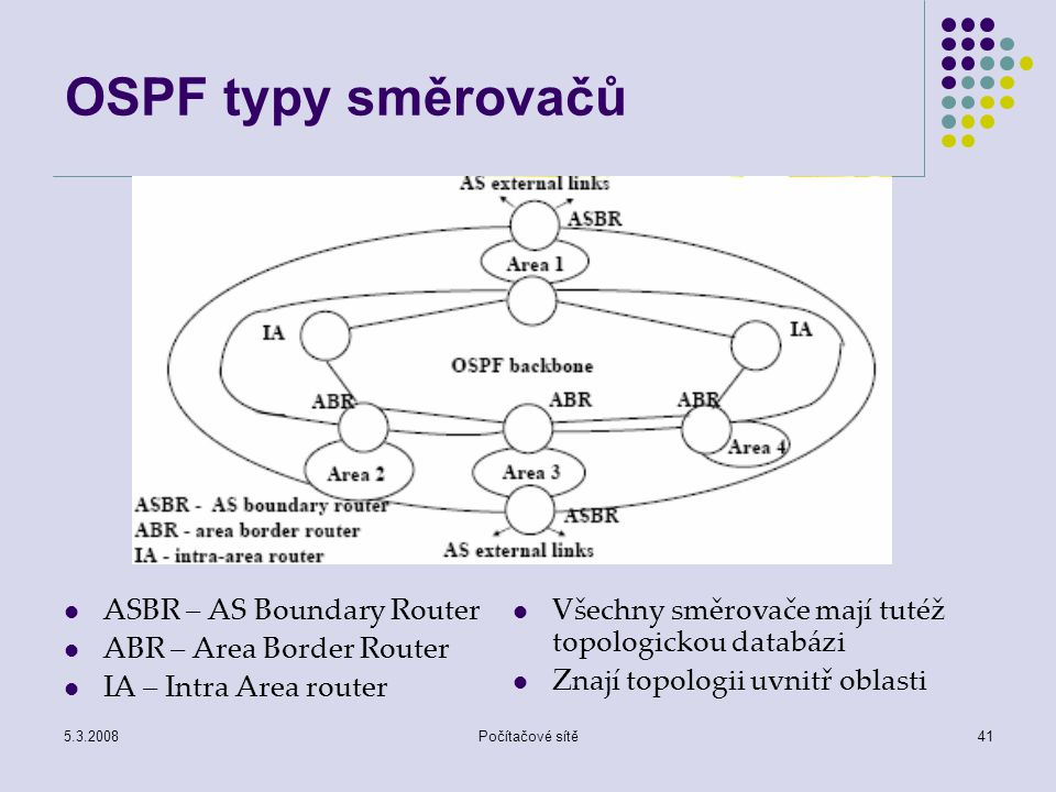 5.3.2008Počítačové sítě41 OSPF typy směrovačů ASBR – AS Boundary Router ABR – Area Border Router IA – Intra Area router Všechny směrovače mají tutéž t