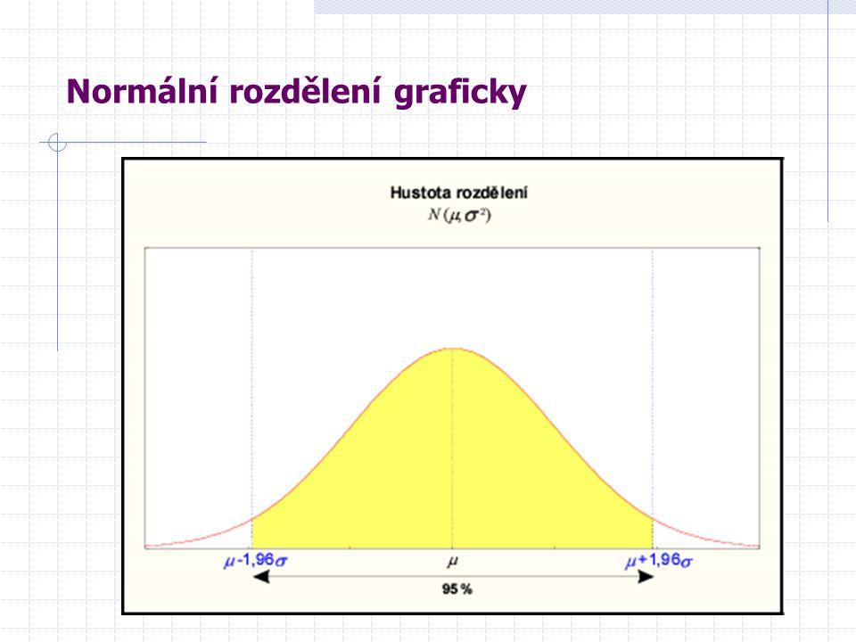 Normální rozdělení graficky