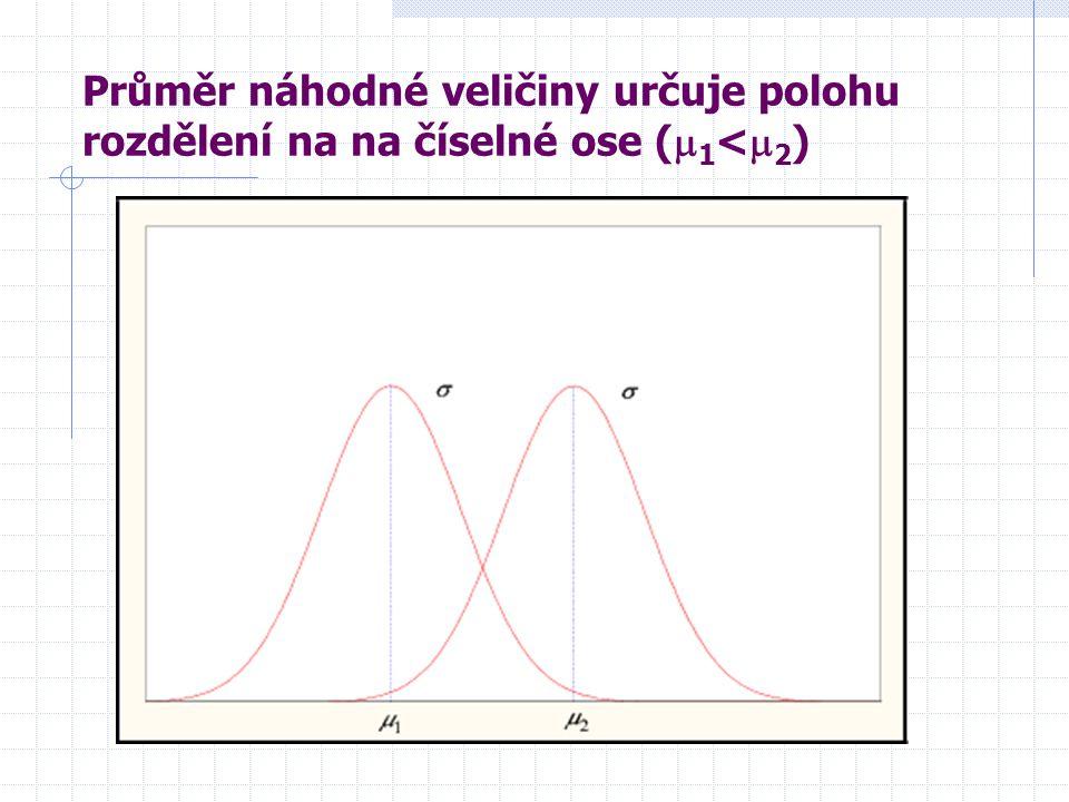 Průměr náhodné veličiny určuje polohu rozdělení na na číselné ose (  1 <  2 )