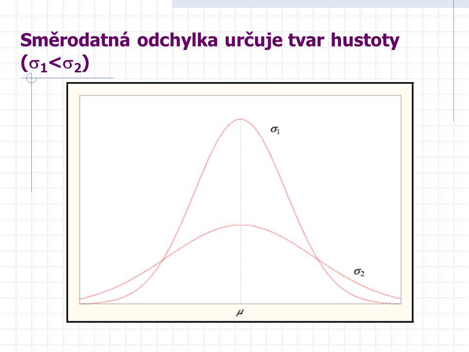 Směrodatná odchylka určuje tvar hustoty (  1 <  2 )