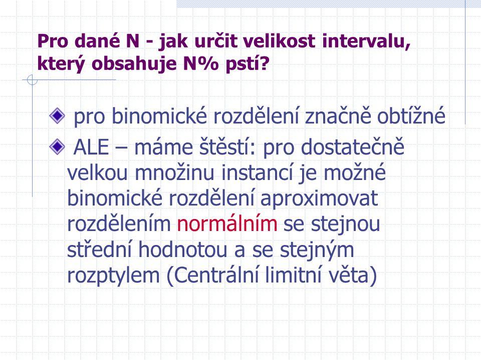 Pro dané N - jak určit velikost intervalu, který obsahuje N% pstí.