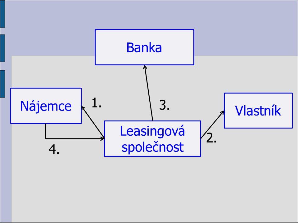 Banka Vlastník Leasingová společnost Nájemce 3. 4. 2. 1.