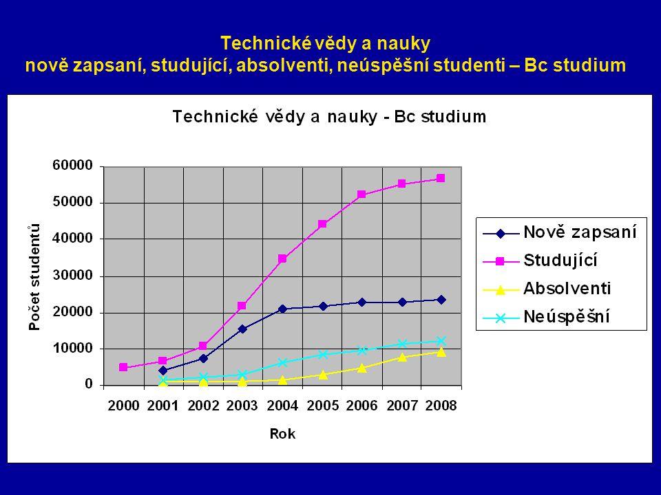 Technické vědy a nauky nově zapsaní, studující, absolventi, neúspěšní studenti – Bc studium