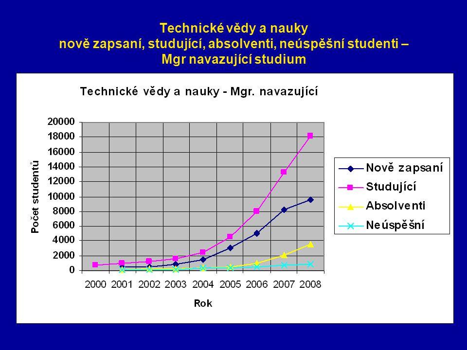 Technické vědy a nauky nově zapsaní, studující, absolventi, neúspěšní studenti – Mgr navazující studium