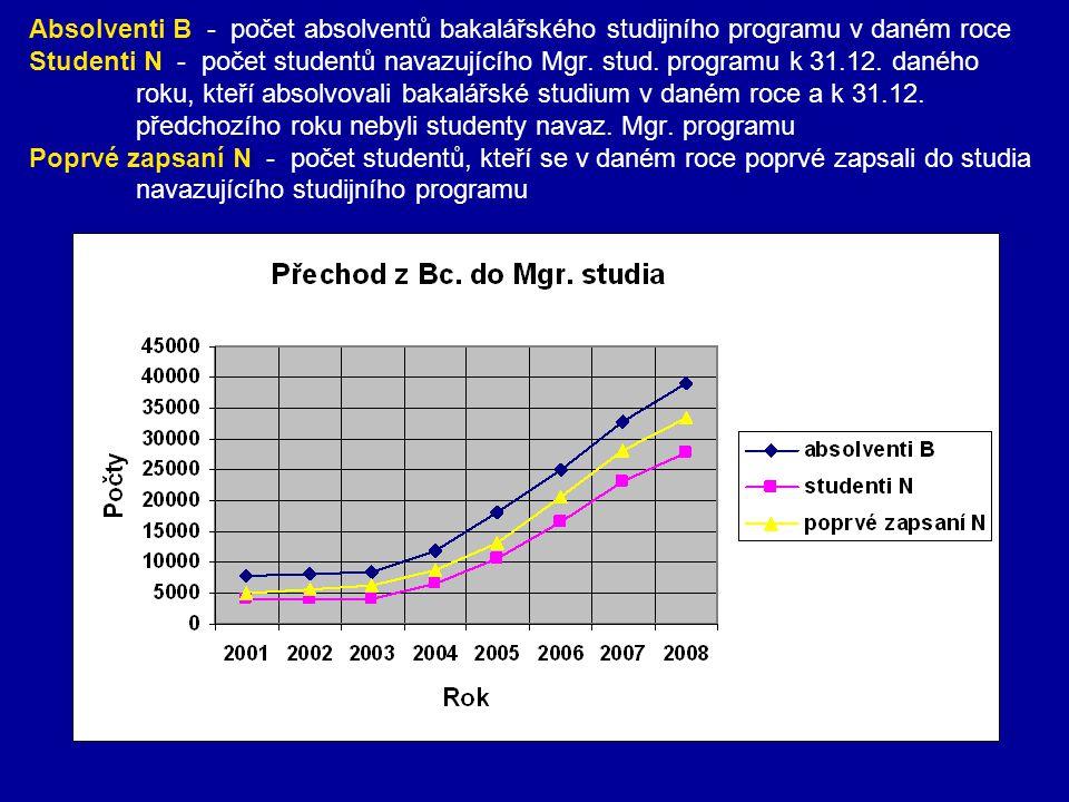Absolventi B - počet absolventů bakalářského studijního programu v daném roce Studenti N - počet studentů navazujícího Mgr. stud. programu k 31.12. da