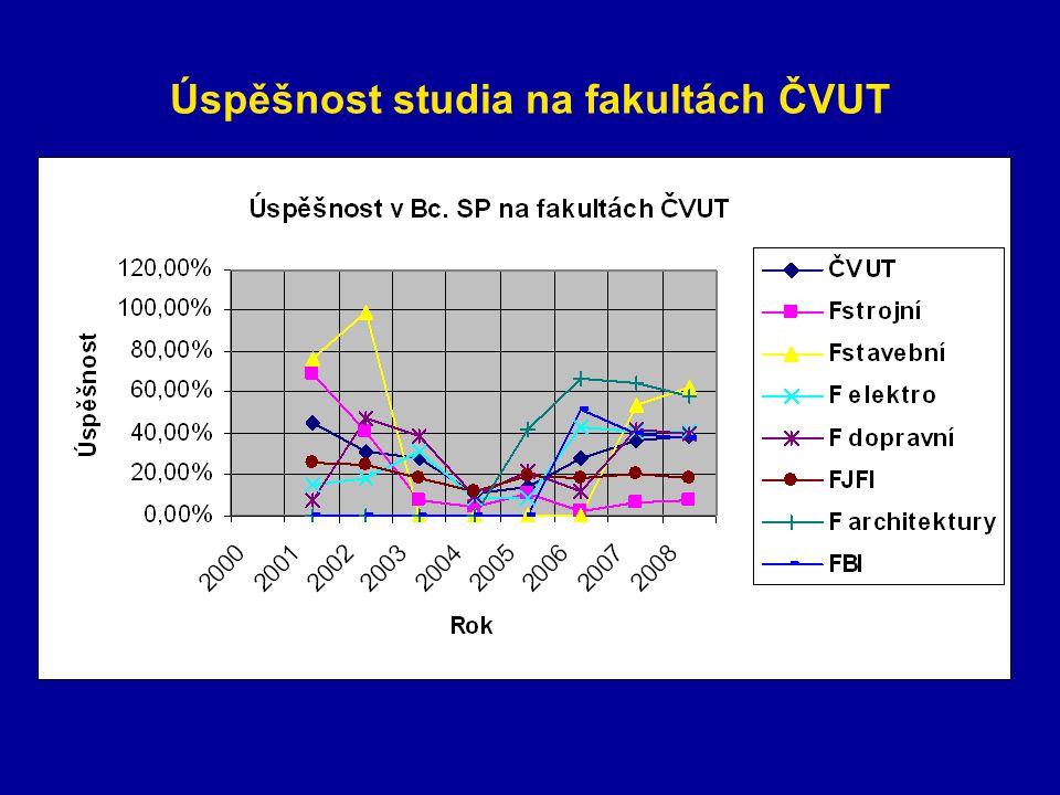 Úspěšnost studia na fakultách ČVUT