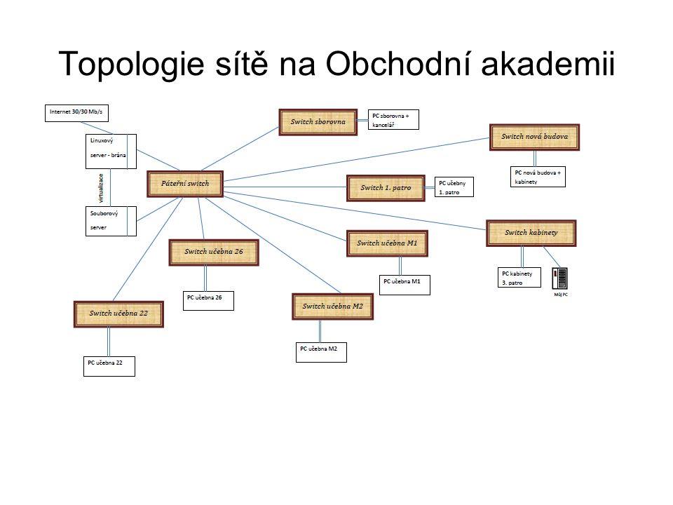 Topologie sítě na Obchodní akademii