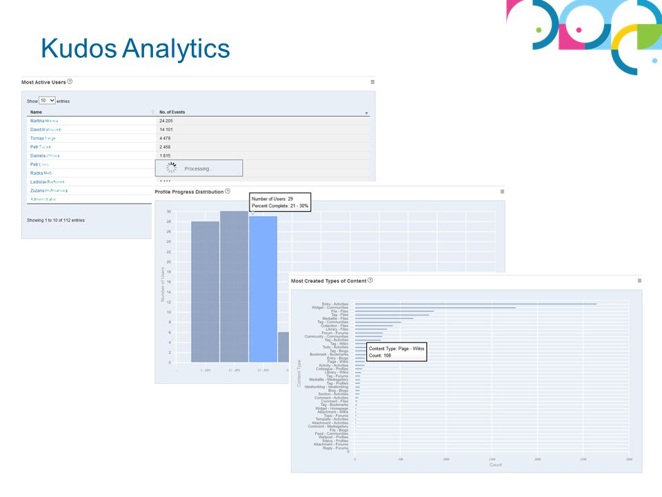 Whitesoft © 2013 Kudos Analytics
