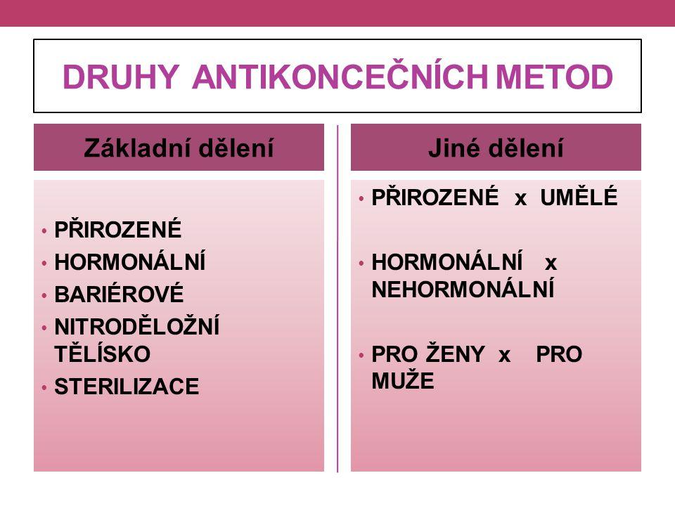 DRUHY ANTIKONCEČNÍCH METOD Základní dělení PŘIROZENÉ HORMONÁLNÍ BARIÉROVÉ NITRODĚLOŽNÍ TĚLÍSKO STERILIZACE Jiné dělení PŘIROZENÉ x UMĚLÉ HORMONÁLNÍ x
