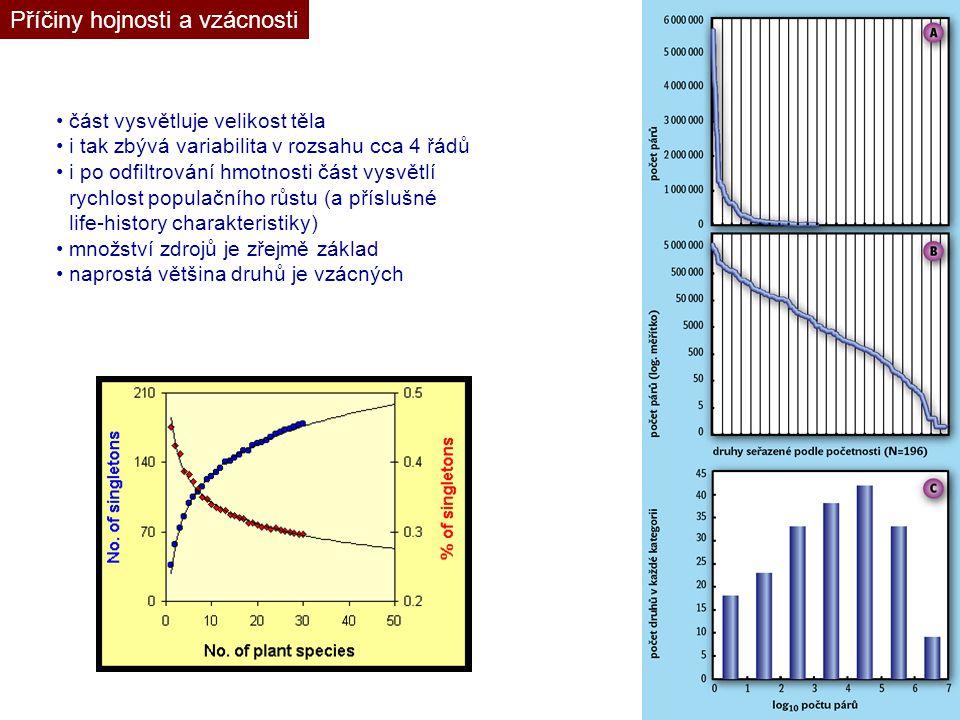 část vysvětluje velikost těla i tak zbývá variabilita v rozsahu cca 4 řádů i po odfiltrování hmotnosti část vysvětlí rychlost populačního růstu (a pří