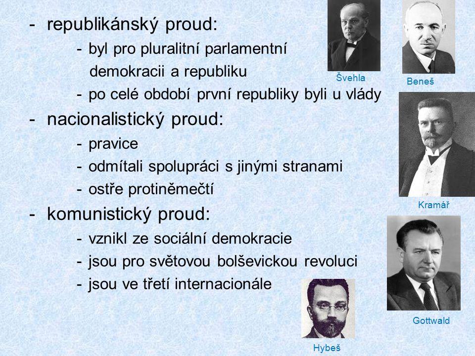-republikánský proud: -byl pro pluralitní parlamentní demokracii a republiku -po celé období první republiky byli u vlády -nacionalistický proud: -pra