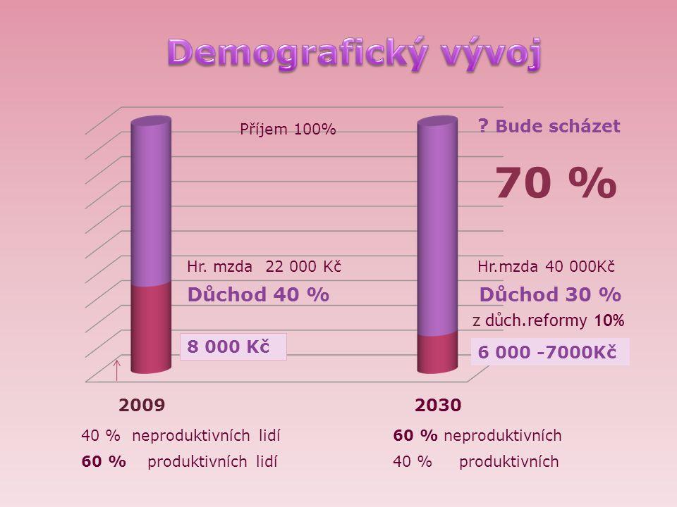 Příjem 100% 2030 Hr. mzda 22 000 Kč Důchod 40 % 8 000 Kč Hr.mzda 40 000Kč Důchod 30 % z důch.reformy 10% 6 000 -7000Kč 2009 70 % 40 % neproduktivních