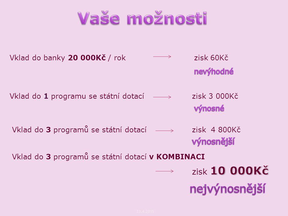 Vklad do banky 20 000Kč / rokzisk 60Kč Vklad do 1 programu se státní dotací zisk 3 000Kč Vklad do 3 programů se státní dotacízisk 4 800Kč Vklad do 3 p