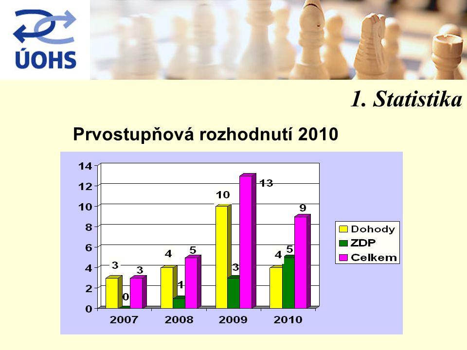 1. Statistika Prvostupňová rozhodnutí 2010