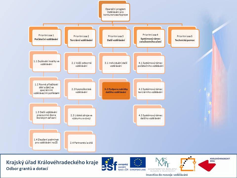 Operační program Vzdělávání pro konkurenceschopnost Prioritní osa 1 Počáteční vzdělávání 1.1 Zvyšování kvality ve vzdělávání 1.2 Rovné příležitosti dětí a žáků se speciálními vzdělávacími potřebami 1.3 Další vzdělávání pracovníků škol a školských zařízení 1.4 Zlepšení podmínek pro vzdělávání na ZŠ Prioritní osa 2 Terciární vzdělávání 2.1 Vyšší odborné vzdělávání 2.2Vysokoškolské vzdělávání 2.3 Lidské zdroje ve výzkumu a vývoji 2.4 Partnerství a sítě Prioritní osa 3 Další vzdělávání 3.1 Individuální další vzdělávání 3.2 Podpora nabídky dalšího vzdělávání Prioritní osa 4 Systémový rámec celoživotního učení 4.1 Systémový rámec počátečního vzdělávání 4.2 Systémový rámec terciárního vzdělávání 4.3 Systémový rámec dalšího vzdělávání Prioritní osa 5 Technická pomoc