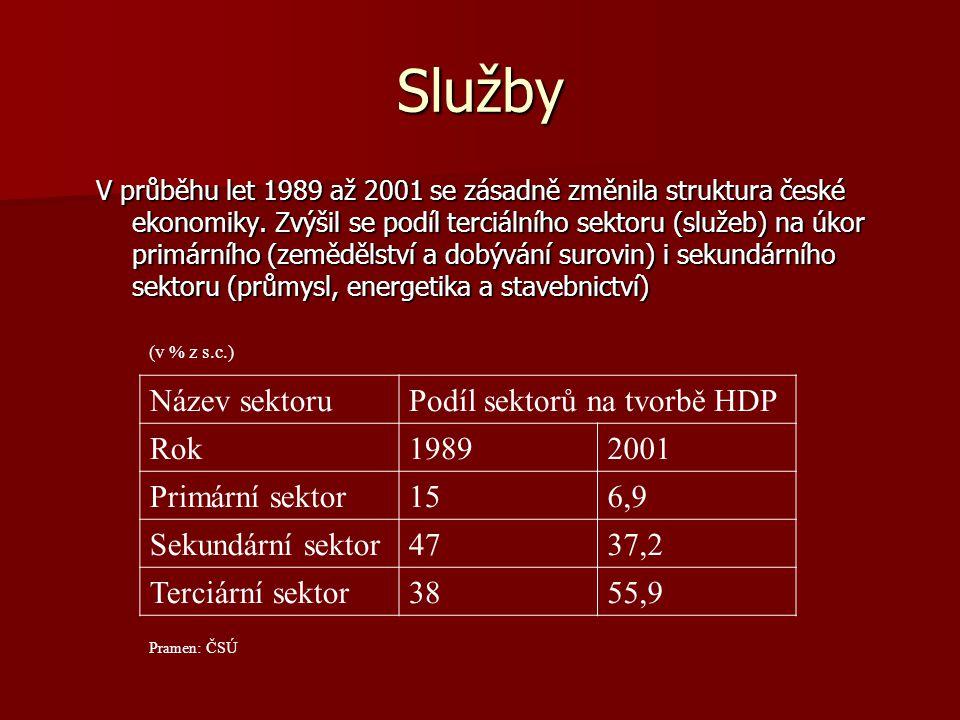 Služby V průběhu let 1989 až 2001 se zásadně změnila struktura české ekonomiky. Zvýšil se podíl terciálního sektoru (služeb) na úkor primárního (zeměd